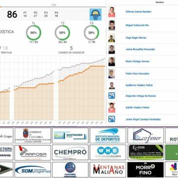 Cofenor Cantbasket 04 suma la primera derrota de la temporada ante el CB Entrambasaguas (75-86)